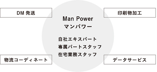図:Man Power
